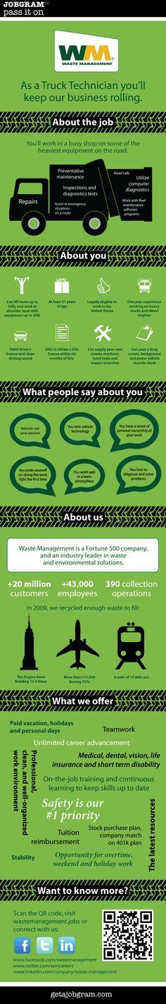 Infographic: Recruit-o-graphic | Dutch company, Job advertisement ...