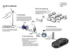 News* AUDI: produce carburante sintetico, e-Diesel WWW.ORIZZONTENERGIA.IT #Biocarburanti #Biodiesel #EcoCombustibili #eDiesel e#Benzina #eMetano #eEtanolo #AUDI