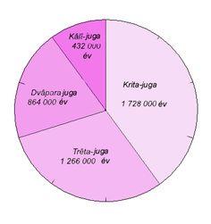 Hindu időfelfogás - Hinduizmus – Wikipédia