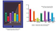 IPad Quickly Becoming Professionals' Chosen Device; 89% Now Use It For Work Communication