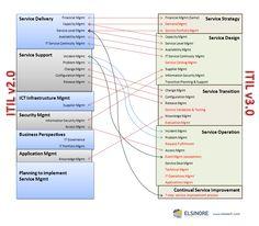 Great Service Management diagram for ITIL v2.0 vs ITIL v3.0