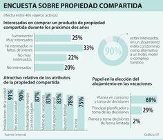 Encuesta Sobre Propiedad Compartida #Inmobiliario