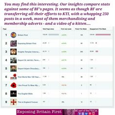 Insights into KTI. Britain First are pushing it