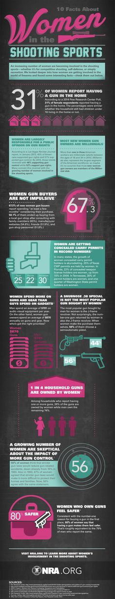 10 Facts About Women In The Shooting Sports, Women in shooting sports infographic