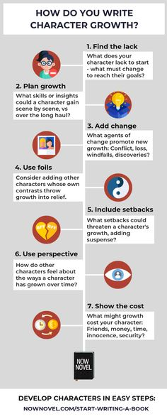 Infographic: Character growth How do you grow your characters? Read the full post for tips.<br> How do you write character growth that makes your character's journey read as cohesive? Read 7 tips for developing credible character arcs. Creative Writing Prompts, Book Writing Tips, Writing Words, Fiction Writing, Writing Resources, Writing Help, Writing Ideas, English Writing Skills, Writing Characters