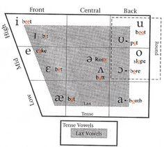 english vowels phonetics chart