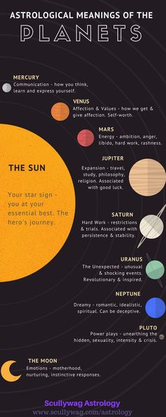 Astrological meanings of the planets and luminaries. Find out what the different planets represent in astrology.   #astrology #planets
