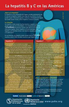 Hepatitis B y C en las Américas