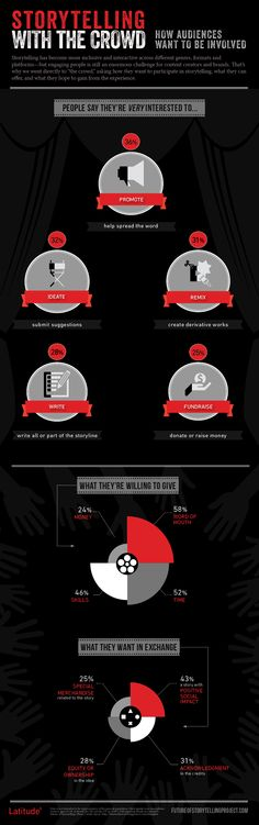 Storytelling with the crowd infographic