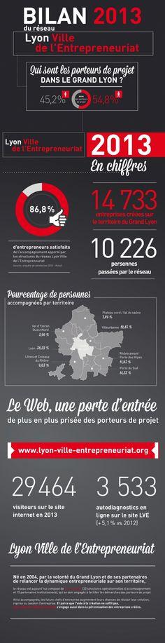 Infographie | Le Grand Lyon, première agglomération française en matière de création d'entreprises