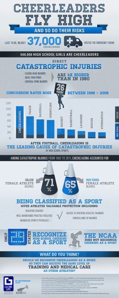 Cheerleaders Fly High And So Do Their Risks #infographic
