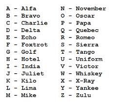 Phonetic alphabet rectangle magnet pinterest phonetic alphabet phonetic alphabet google search altavistaventures Image collections