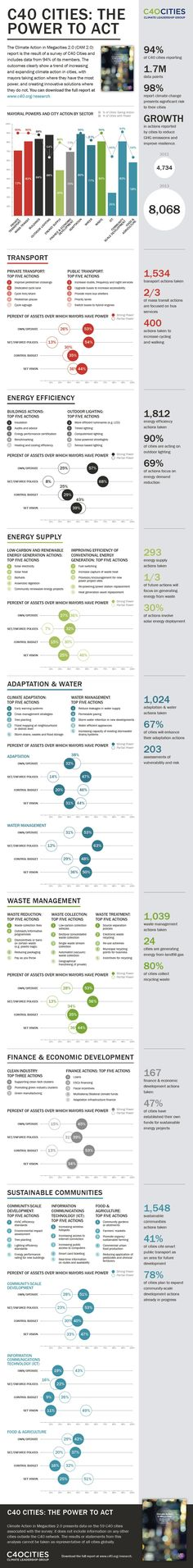 Infographic: C40 Cities Releases Landmark Research Revealing Expansion & Acceleration of Climate Actions in Megacities