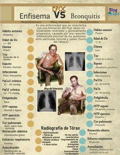 EPOC:enfisema vs bronquitis. Desde Twitter por @SEMESCYL