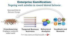 Enterprise gamification: Will it drive better business performance? #gamification
