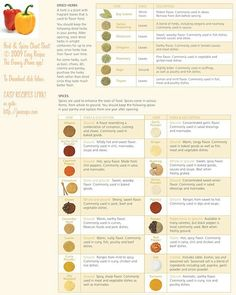 Spice and Herb Chart with pictures & descriptions