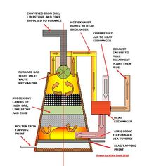 Smelter Process | Iron Ore Smelting Process