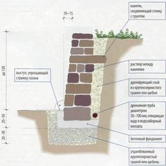 Rock Retaining Wall, Small Apartment Bedrooms, Private Garden, Stone Work, Garden Stones, Horticulture, Outdoor Gardens, Backyard, Design