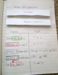 Variables and Expressions Right Hand Side Notes