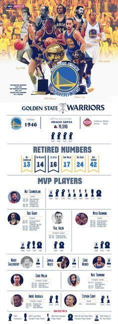 Golden State Warriors infographic, basketball, sport, NBA, design, create. art, MVP, Legends, champions