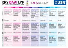 Kry Daai Lyf USN Lae-GI Eetplan Diet Tips, Diet Recipes, Recipies, Dieet Plan, Banting Diet, Projects To Try, Low Gi, How To Plan, Kos