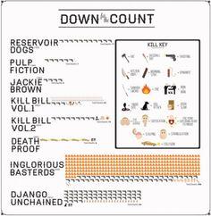 Quentin Tarantino Kill Count Infographic - IGN
