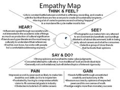Image result for customer empathy map