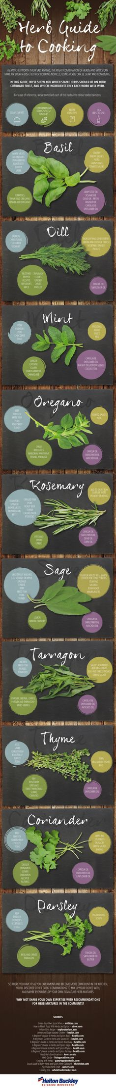 """A Herb Guide to Cooking! Using herbs in your recipes can elevate your dish from """"Tastes Good"""" to """"This Tastes AMAZING""""! This chart helped me experiment a little more confidently when using herbs!"""
