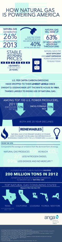 How Natural Gas Is Powering America [INFOGRAPHIC] #natural#gas