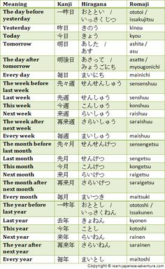 Japanese Numbers to give Days, Months and Days of the Week