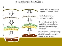 Hugelkultur Bed Construction   Deep Green Permaculture
