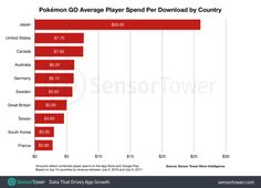 Japanese Pokemon GO players outspending U.S. players 4-to-1   The following info comes from Sensor Tower...  - $1.2 billion in lifetime revenue - nearly 329 million downloads in the Apple App Store and Google Play store combined - U.S. remains Pokémon Gos largest market leading with $424 million spent on in-app purchases - Japan showed $318 million - Japanese players are spending an average of $26 per download compared to U.S. players who spend an average of $7.70 - last year the average…