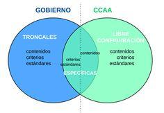 Nuevo currículo básico LOMCE de Educación Primaria Esl Resources, Chart, Education, Onderwijs, Learning