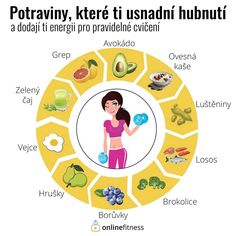 Healthy Lifestyle, How To Plan, Fitness, Buxus, Diet, Food, Keep Fit, Health Fitness, Rogue Fitness
