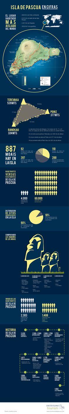 Hola: Una infografía con Razones para visitar la Isla de Pascua. Un saludo