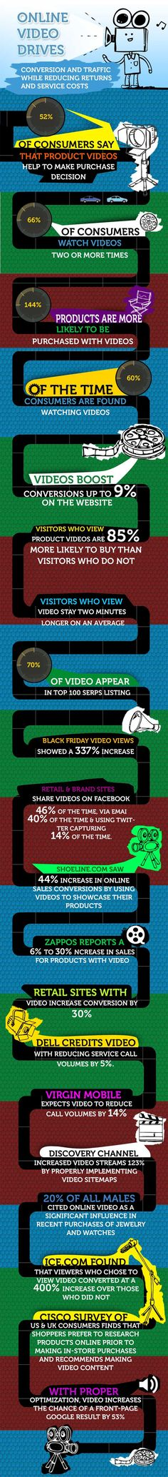 Online video drives: conversion and traffic while reducing returns and service costs