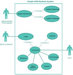 Uml use case diagram example for an online banking system this use a use case template for an atm system ccuart Choice Image