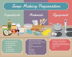 Soap Making Preparation