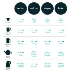 how much tea should I add per cup? Davids Tea, Different Types Of Tea, Coffee Guide, Coffee Milk, Coffee Bags, Thing 1, Tea Benefits, Health Benefits, Brewing Tea