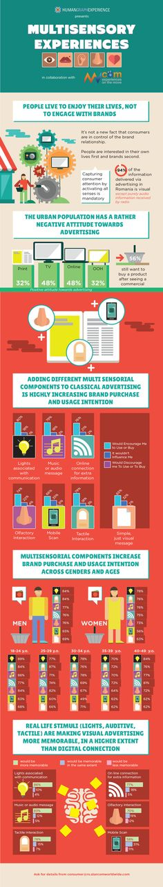 Starcom MediaVest Group Romania launched its infograhic from HumanGraph Experience­. Entitled Multisensory Experiences, the infographic as made together with MVcom and reunites the conclusions of a study meant to identify the impact of multisensorial. Sensory Marketing, Advertising, Ads, Adhd Kids, Dyslexia, Keep In Mind, Case Study, Infographics