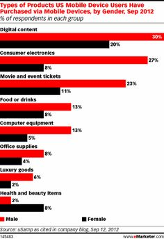 According to findings by online market research company uSamp, about a third of men have purchased digital content via their mobile devices. Almost the same amount of men have purchased consumer electronics on mobile, and 23% have used the device to buy movie and event tickets.