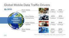 Cisco VNI : drivers of mobile data traffic   Cisco   Feb 2015