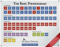 I NEED THIS POSTER! =} Phonograms