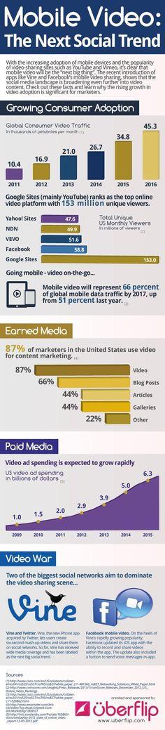 #MobileVideo – The Next Social Trend // #SocialMedia // #Marketing más interacciones humanas
