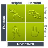 free SWOT analysis chart templates 2 - SWOT analysis framework in strategic planning involves analyzing: Internal strengths Internal weaknesses Opportunities in the external environment Threats in the external environment