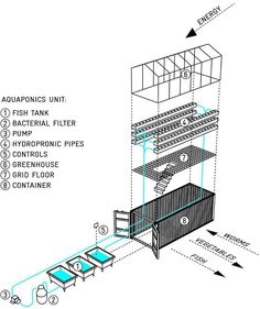 Urban Garden shipping container greenhouse - urban farm unit by damien chivialle - the open-source module is a farming experiment for finding solutions in which to grow food in our urban environments. What Is Greenhouse, Greenhouse Farming, Backyard Aquaponics, Hydroponic Gardening, Organic Gardening, Urban Gardening, Aquaponics Plants, Underground Greenhouse, Greenhouse Plans