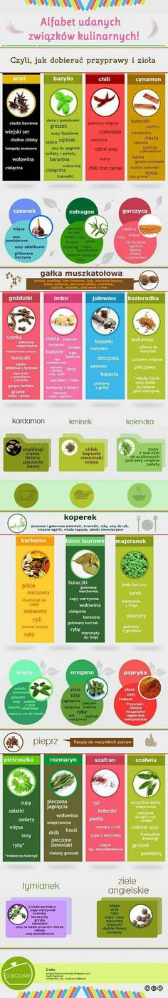 jakie przyprawy do czego Raw Food Recipes, Healthy Recipes, Slow Food, Crunches, Superfood, Food Hacks, Food Tips, Food Ideas, Herbalism