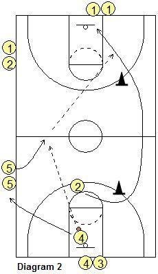 Fred Hoiberg's Speed Drill - Coach's Clipboard #Basketball Coaching