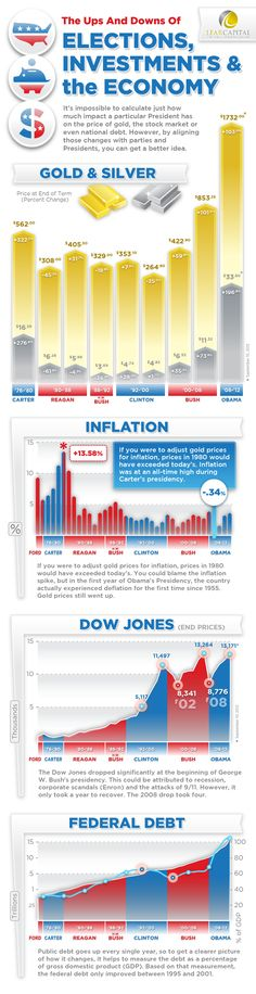 What role does the presidency play in the price of gold? A big one. Our latest infographic explores gold and the economy since President Carter through President Obama. Find the Full Infographic here: http://www.learcapital.com/thegoldmine/election-gold-investment-poster.html