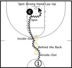 3 Cones 3 Moves Drill – Basketball Players Toolbox